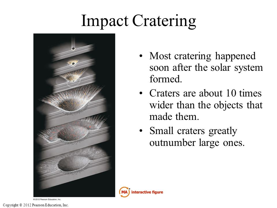 Impact Cratering Most cratering happened soon after the solar system formed. Craters are about 10 times wider than the objects that made them.