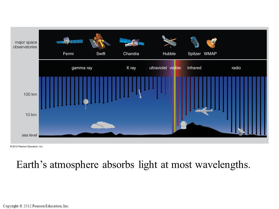 Earth's atmosphere absorbs light at most wavelengths.