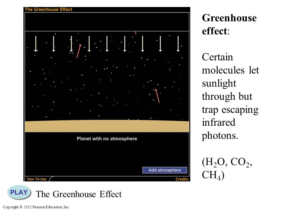 Greenhouse effect: Certain molecules let sunlight through but trap escaping infrared photons. (H2O, CO2, CH4)