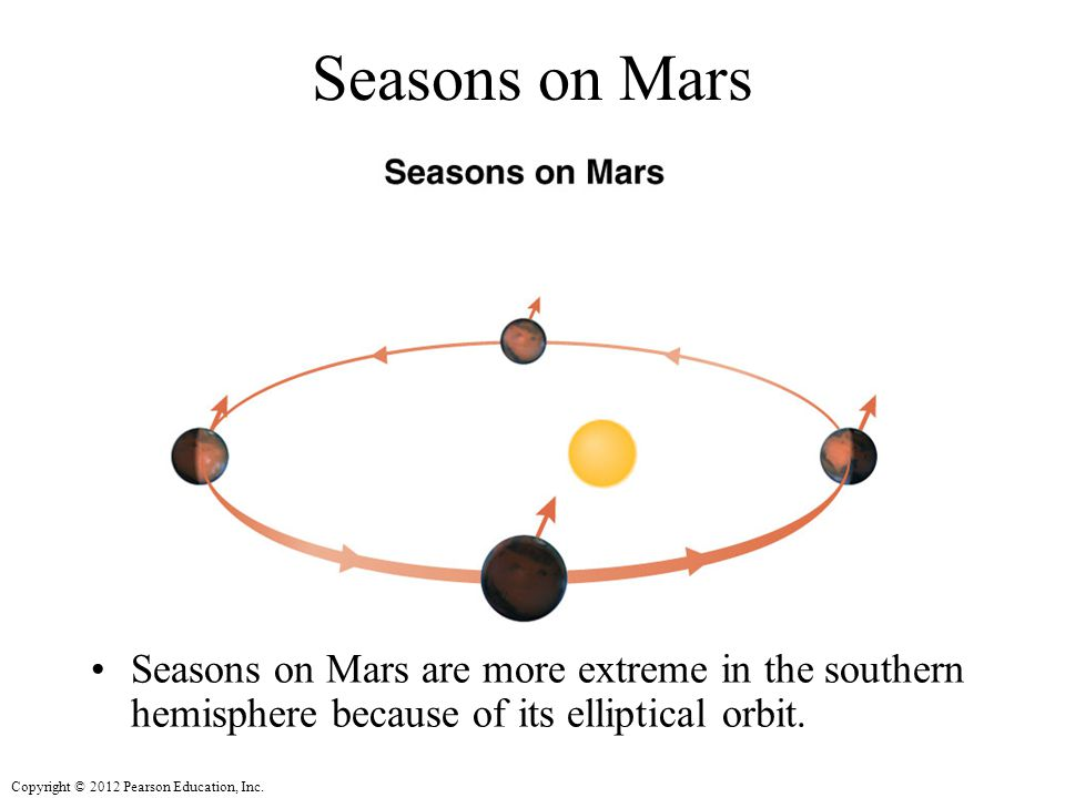 Seasons on Mars Seasons on Mars are more extreme in the southern hemisphere because of its elliptical orbit.