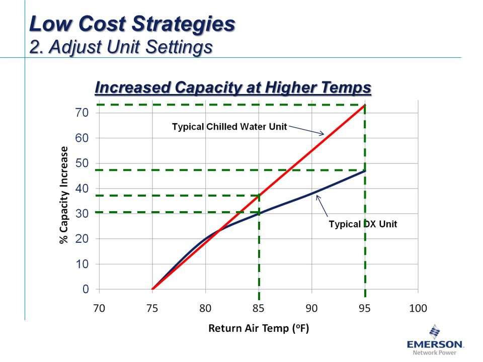 Increased Capacity at Higher Temps