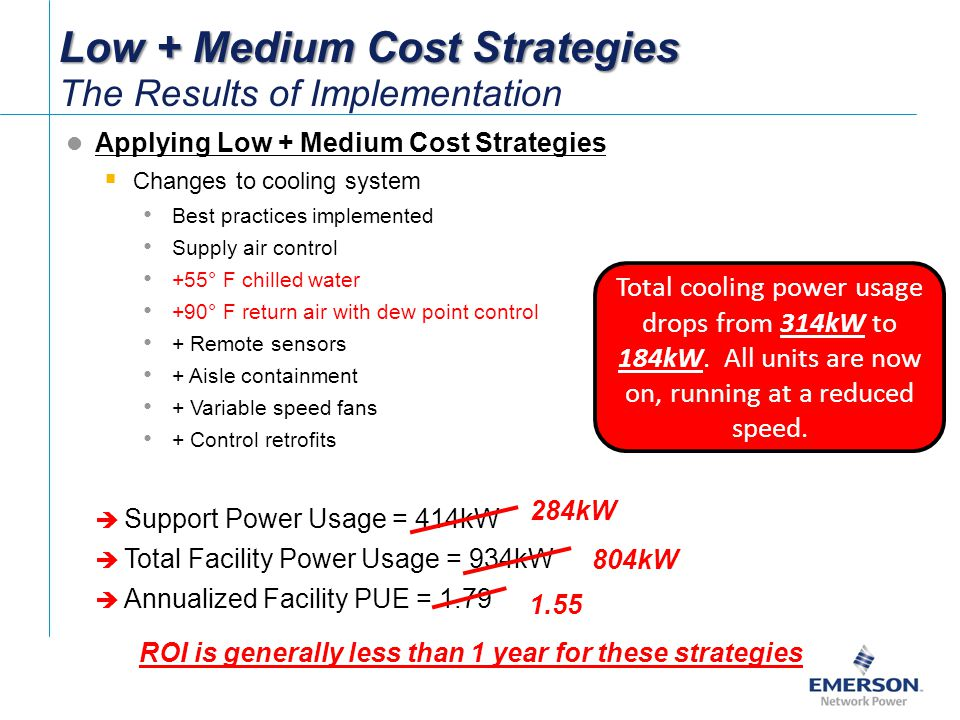 ROI is generally less than 1 year for these strategies