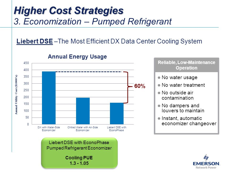 Annual Utility Cost ($1000's) Reliable, Low-Maintenance Operation