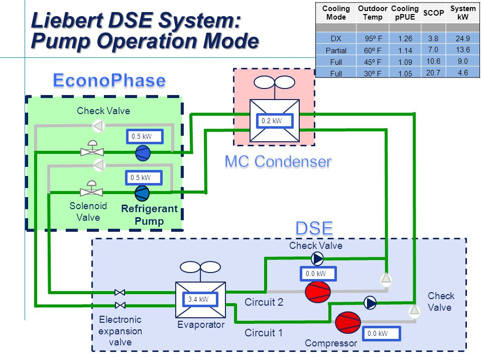 Liebert+DSE+System%3A+Pump+Operation+Mode diagrams 23203408 liebert ds wiring diagram liebert ds wiring liebert system 3 wiring diagram at readyjetset.co