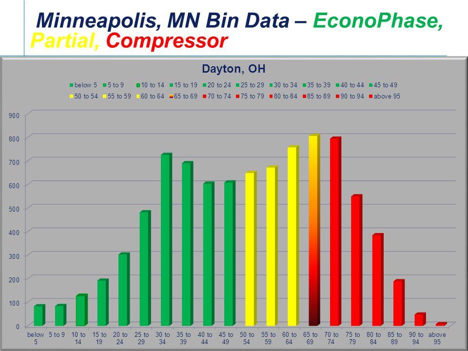 Minneapolis, MN Bin Data – EconoPhase, Partial, Compressor