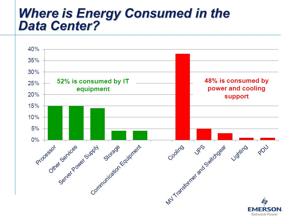 Where is Energy Consumed in the Data Center