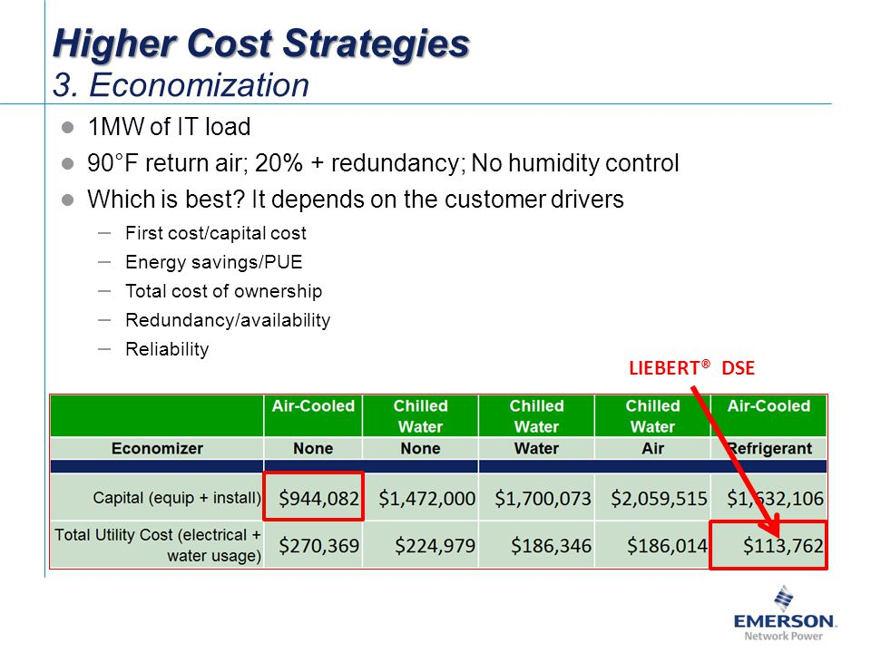 Higher Cost Strategies 3. Economization