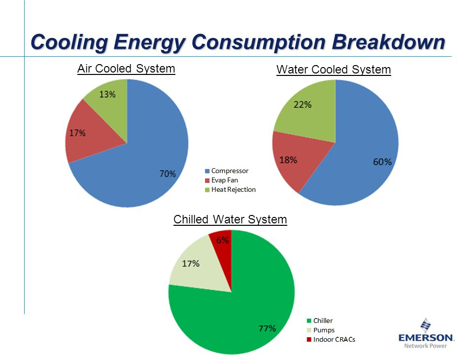 Cooling Energy Consumption Breakdown