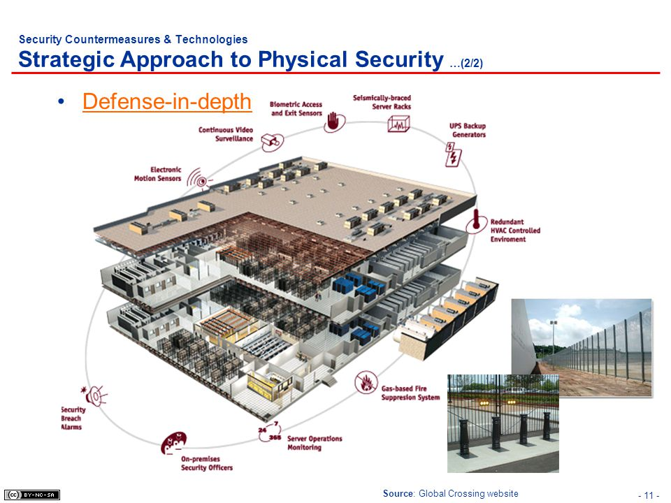 Security Countermeasures & Technologies Strategic Approach to Physical Security …(2/2)