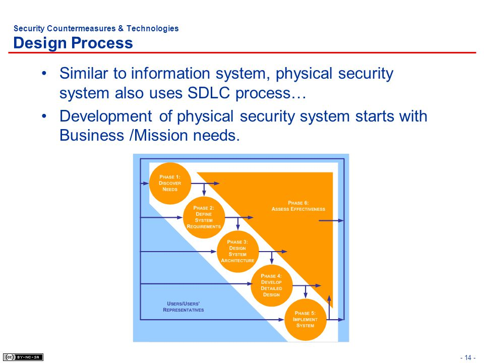 Security Countermeasures & Technologies Design Process