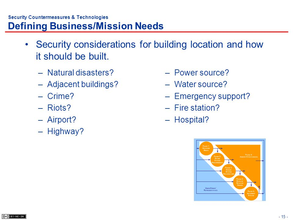 Security Countermeasures & Technologies Defining Business/Mission Needs