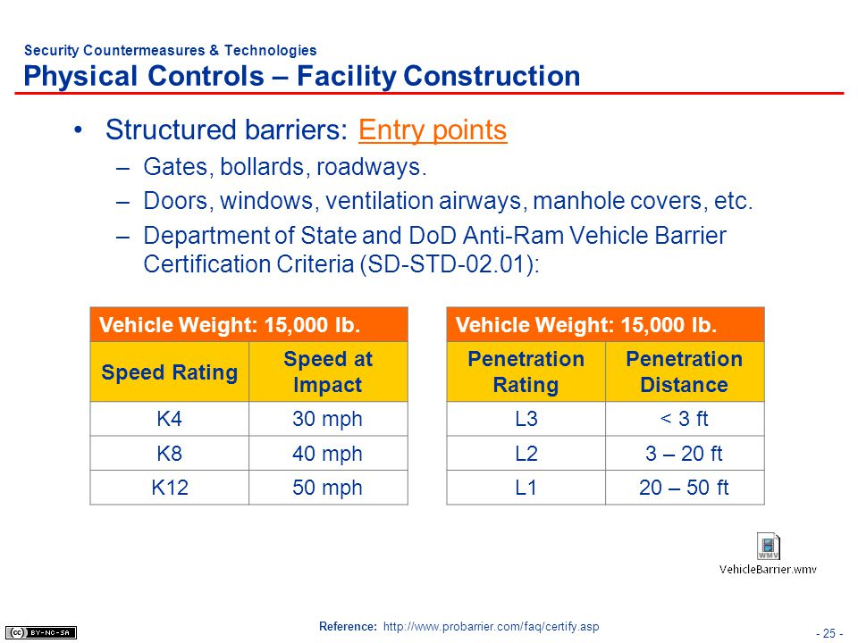 Structured barriers: Entry points