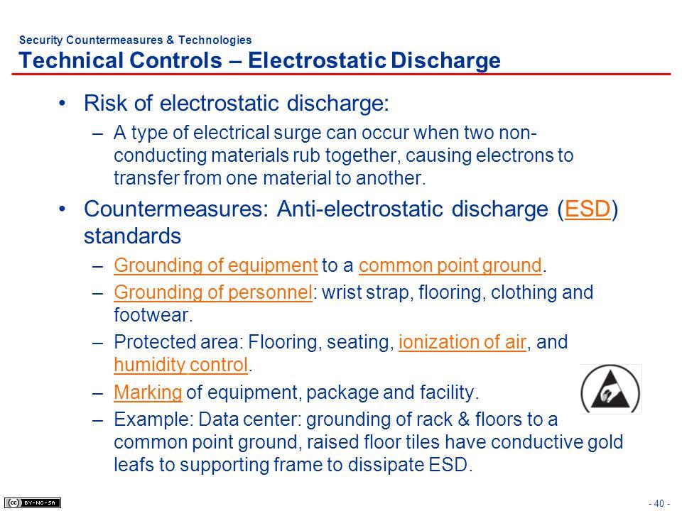 Risk of electrostatic discharge: