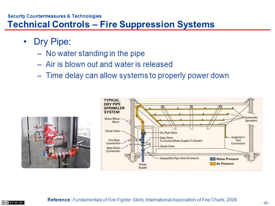 Dry Pipe: No water standing in the pipe