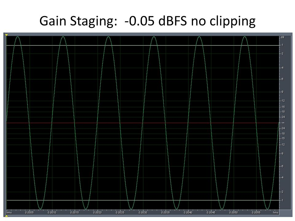 Gain Staging: -0.05 dBFS no clipping