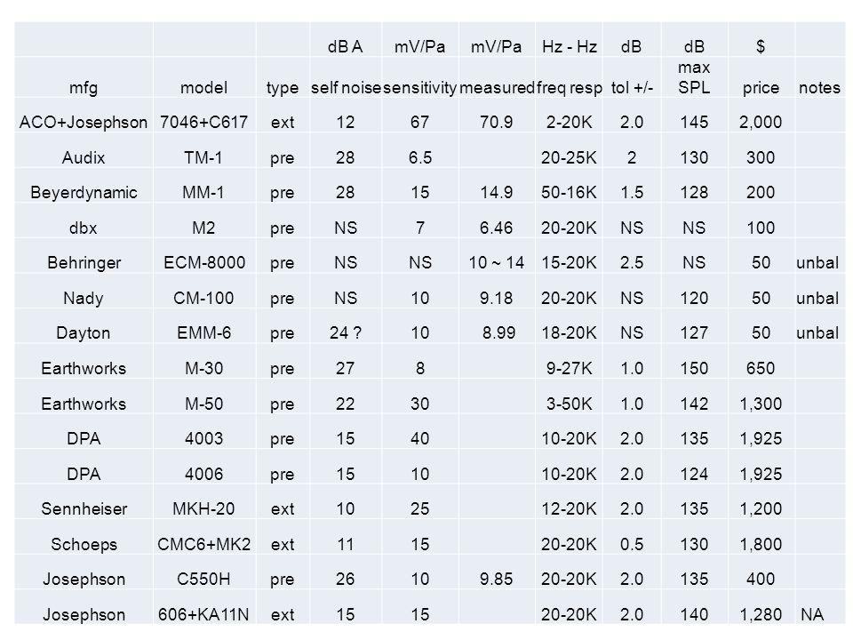 dB A. mV/Pa. Hz - Hz. dB. $ mfg. model. type. self noise. sensitivity. measured. freq resp.
