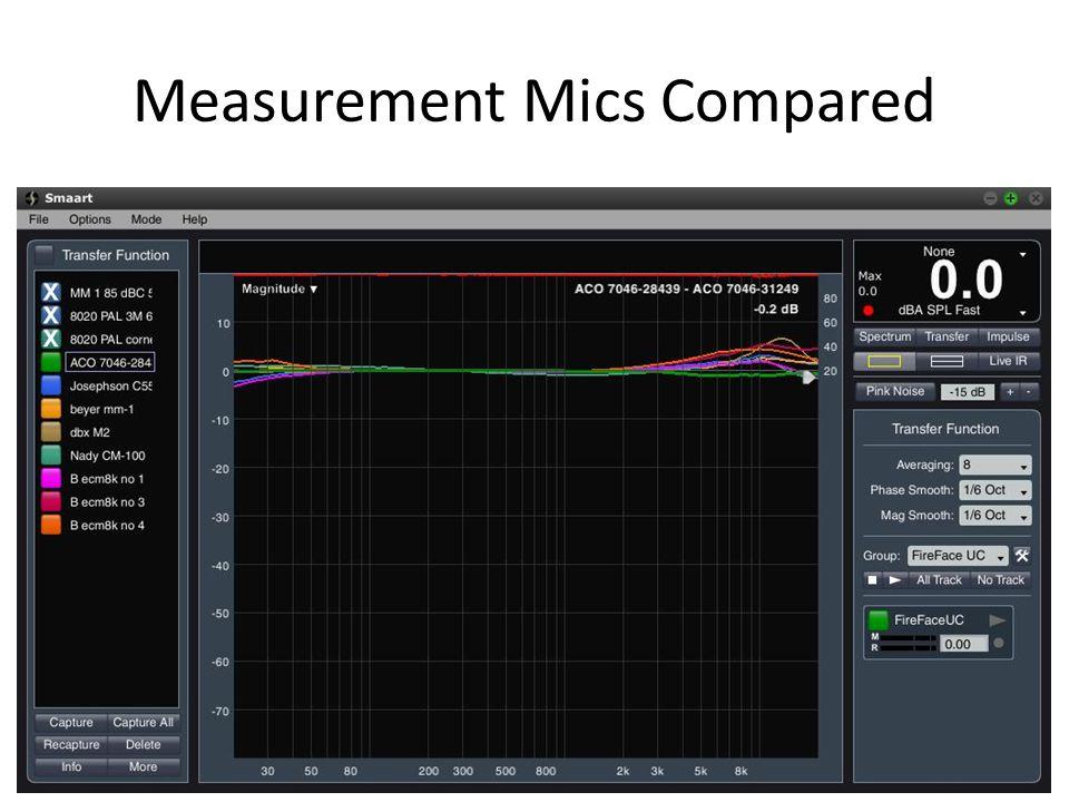 Measurement Mics Compared