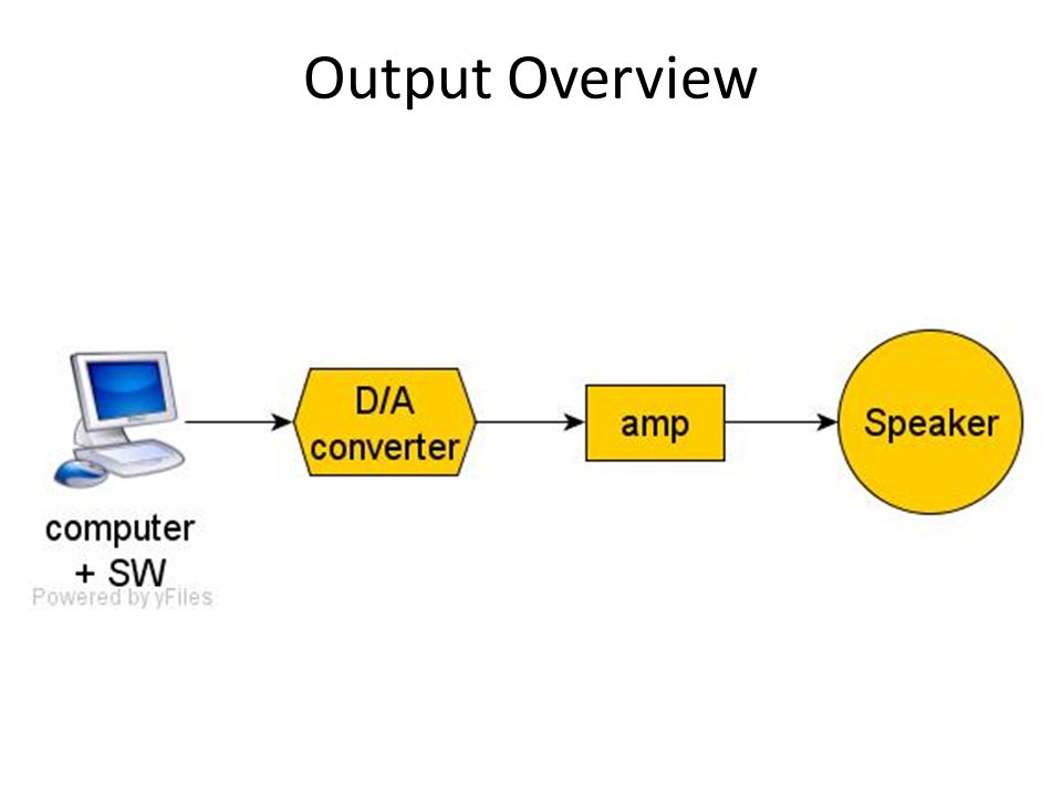 Output Overview