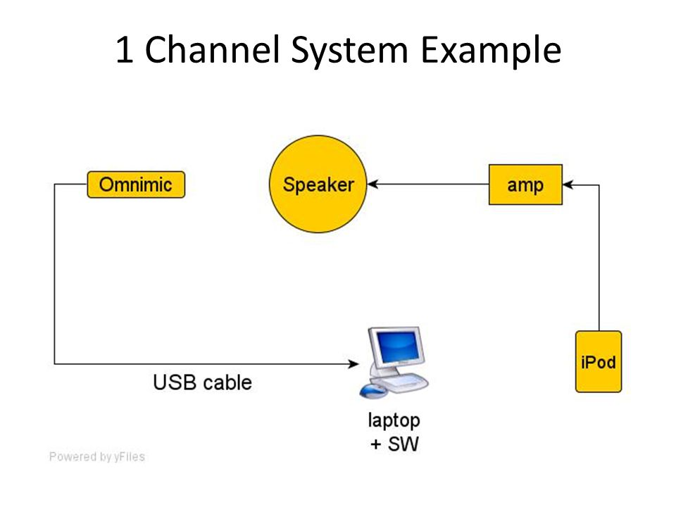 1 Channel System Example