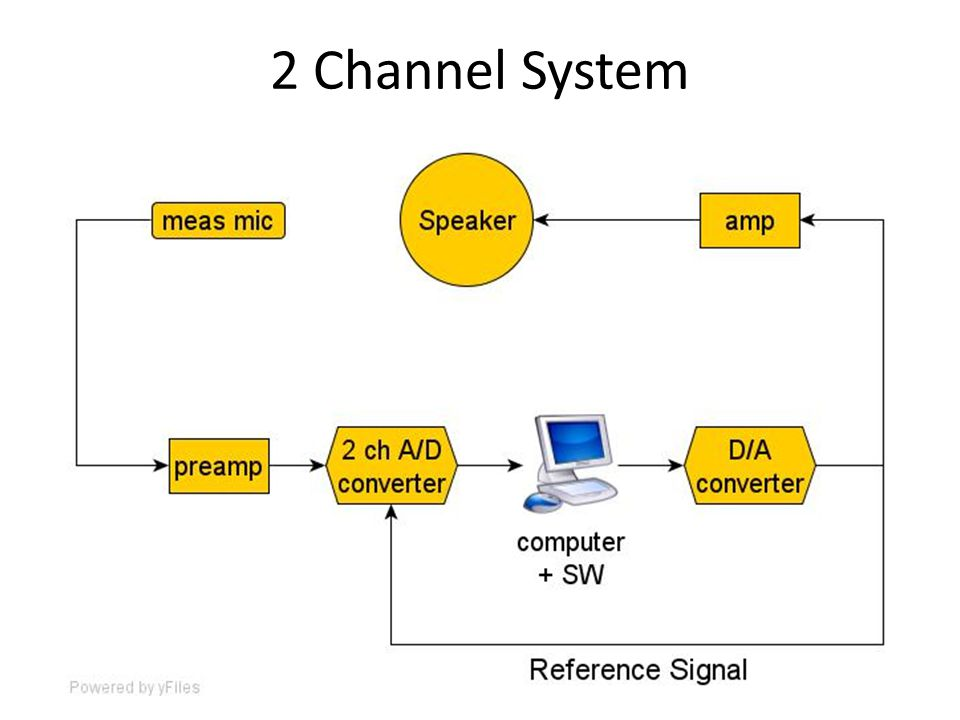 2 Channel System