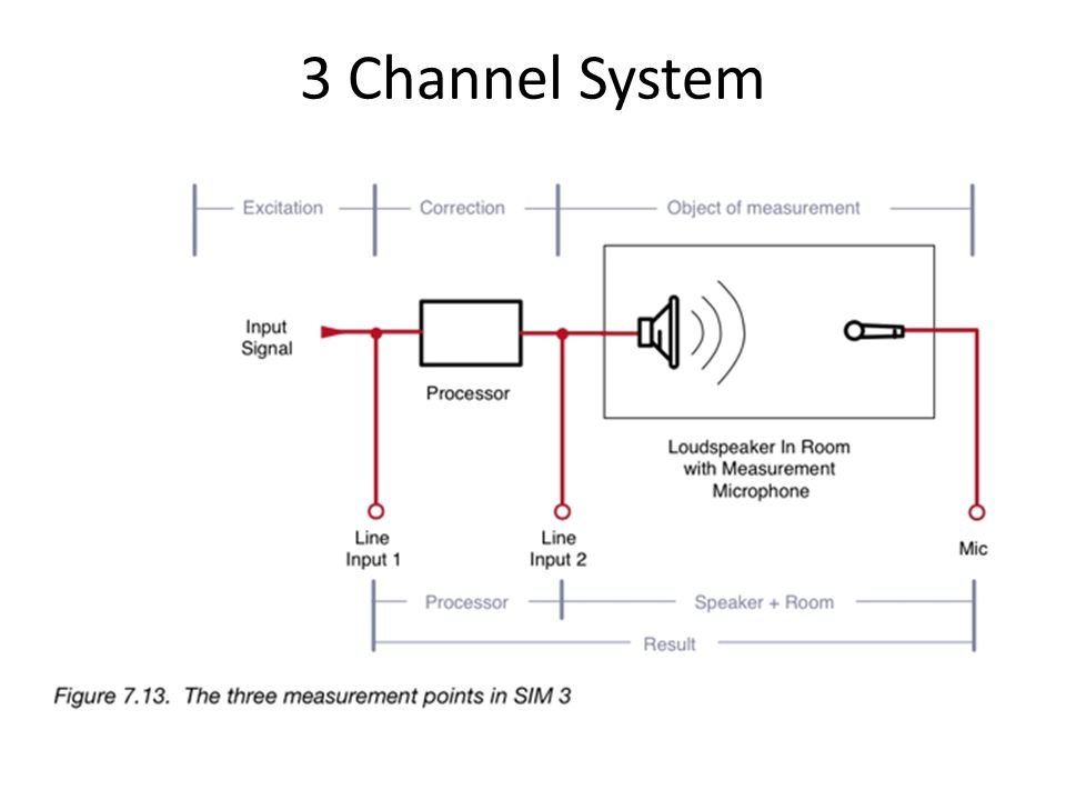 3 Channel System