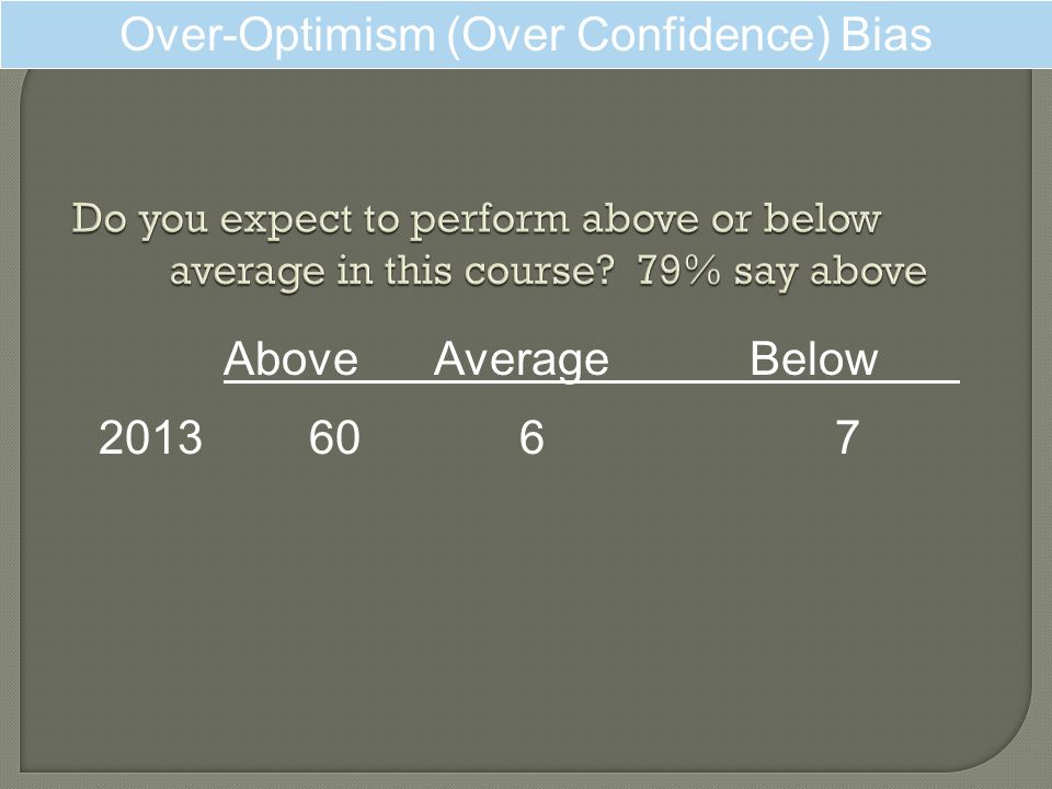 Over-Optimism (Over Confidence) Bias