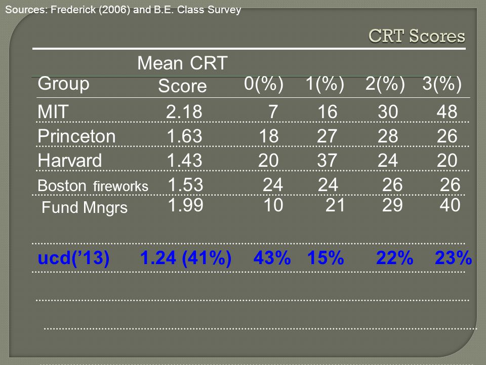 CRT Scores Mean CRT Score Group 0(%) 1(%) 2(%) 3(%)