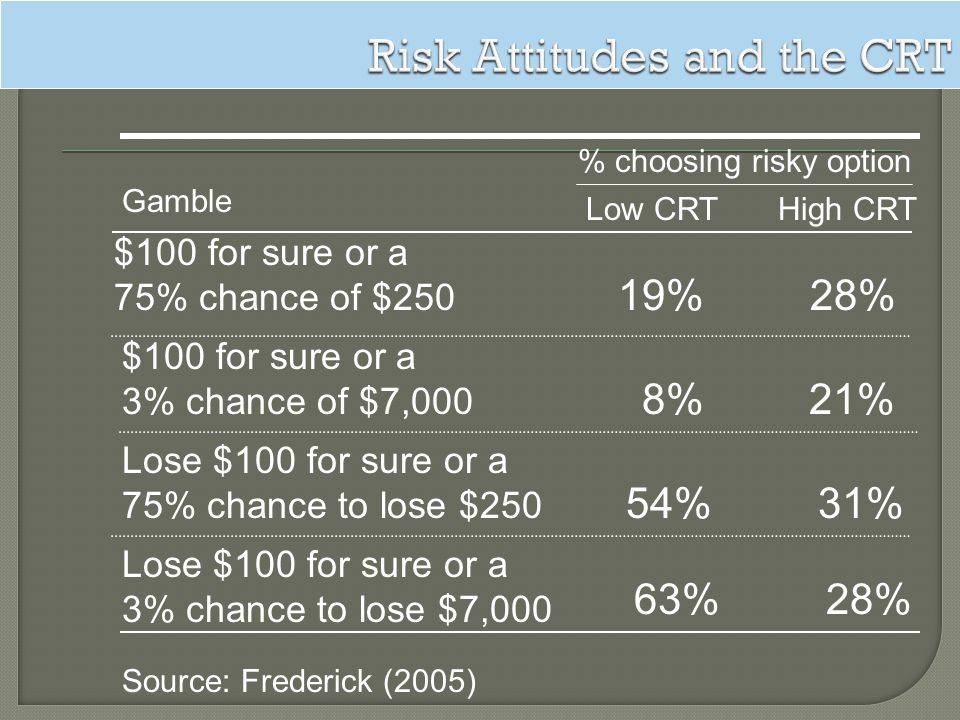 Risk Attitudes and the CRT