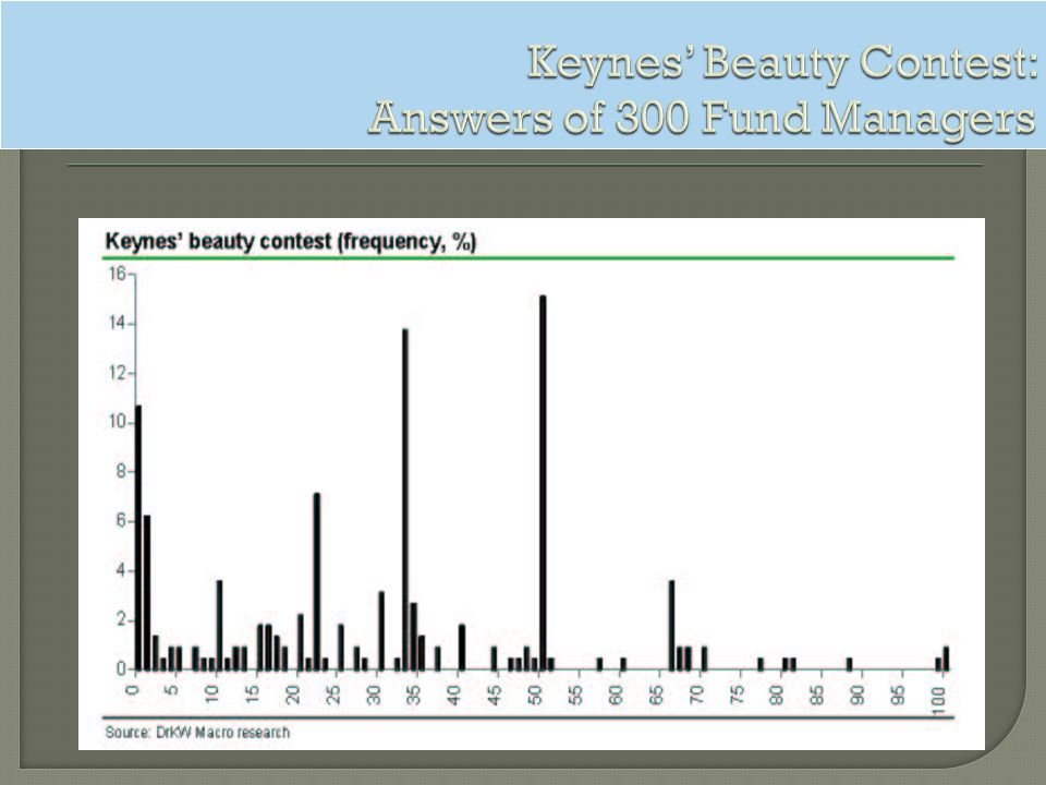 Keynes' Beauty Contest: Answers of 300 Fund Managers