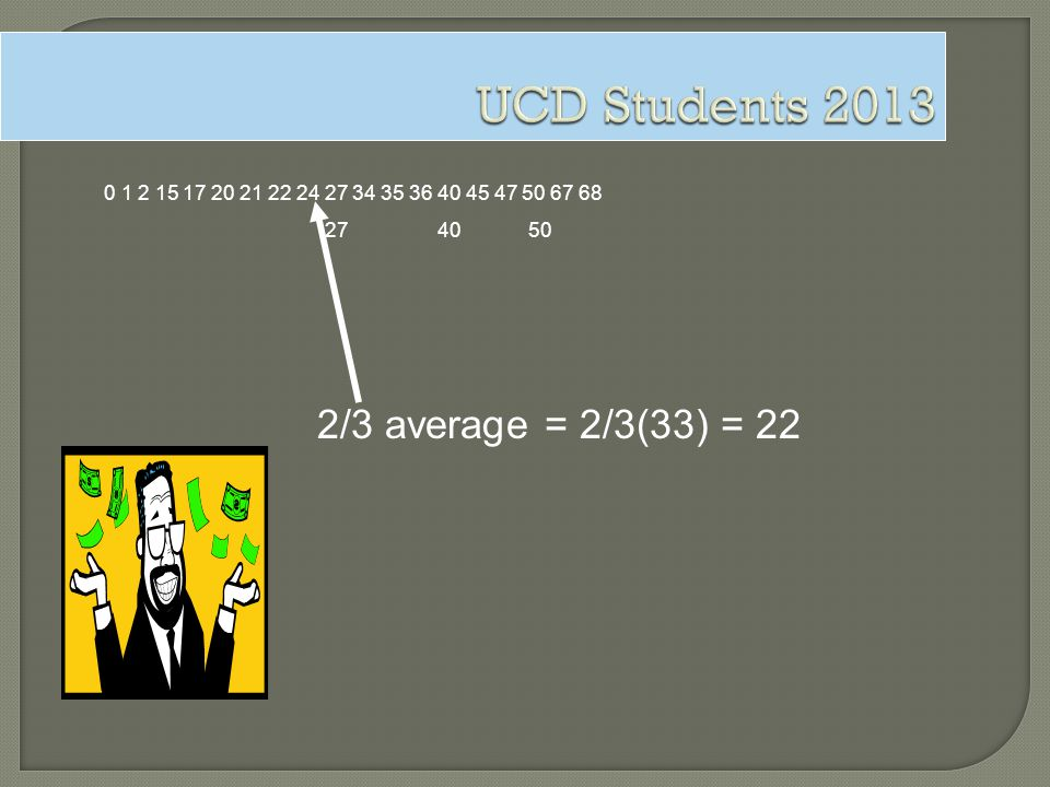 UCD Students 2013 2/3 average = 2/3(33) = 22