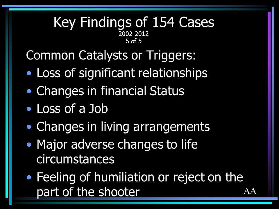Key Findings of 154 Cases 2002-2012 5 of 5
