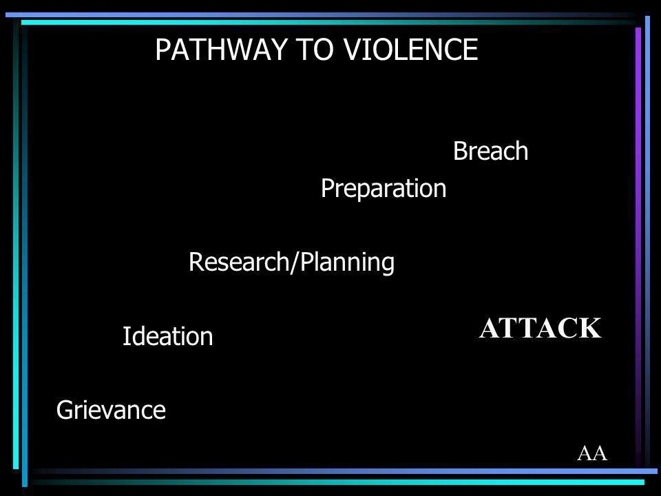 PATHWAY TO VIOLENCE ATTACK Breach Preparation Research/Planning