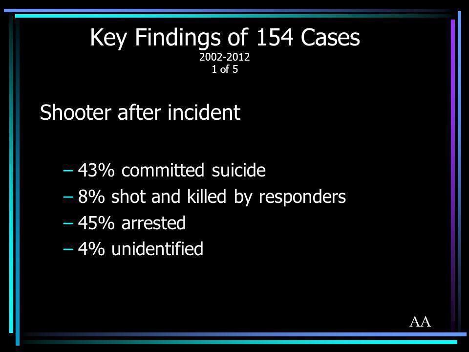 Key Findings of 154 Cases 2002-2012 1 of 5