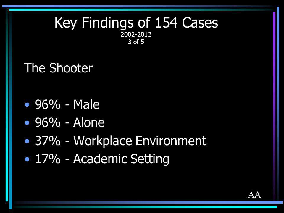 Key Findings of 154 Cases 2002-2012 3 of 5