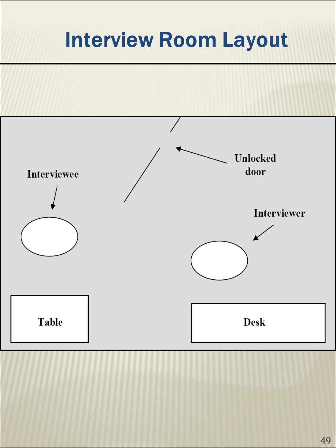 Interview Room Layout 49