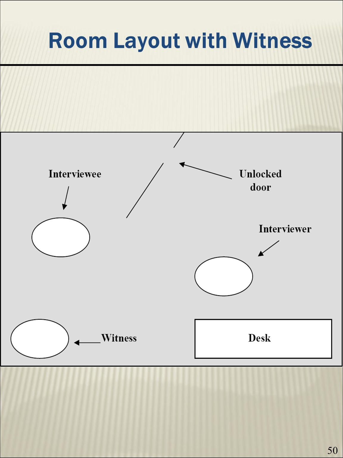 Room Layout with Witness