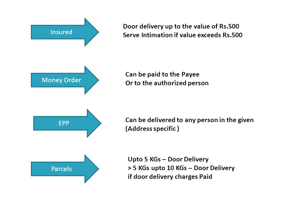 Insured Door delivery up to the value of Rs.500. Serve Intimation if value exceeds Rs.500. Money Order.