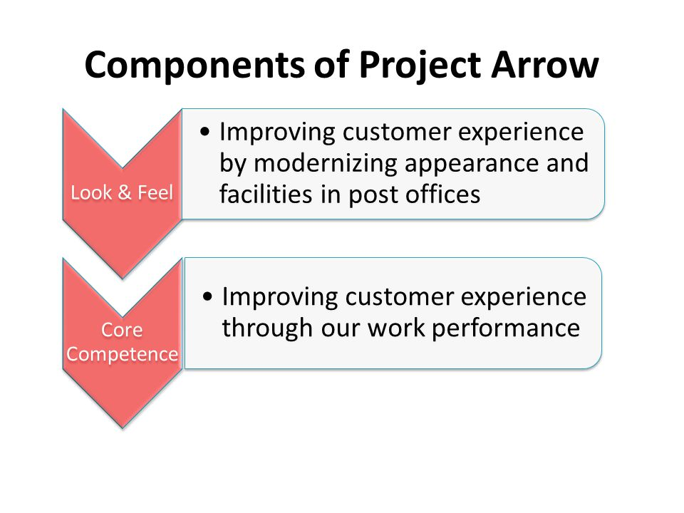 Components of Project Arrow