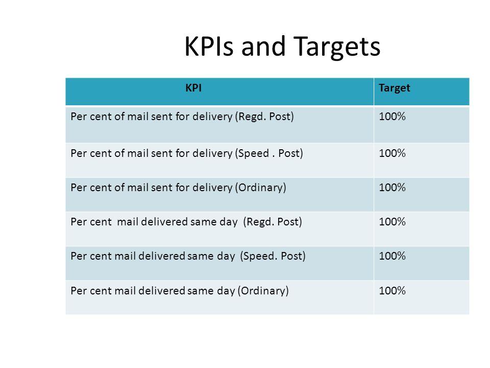 KPIs and Targets KPI Target