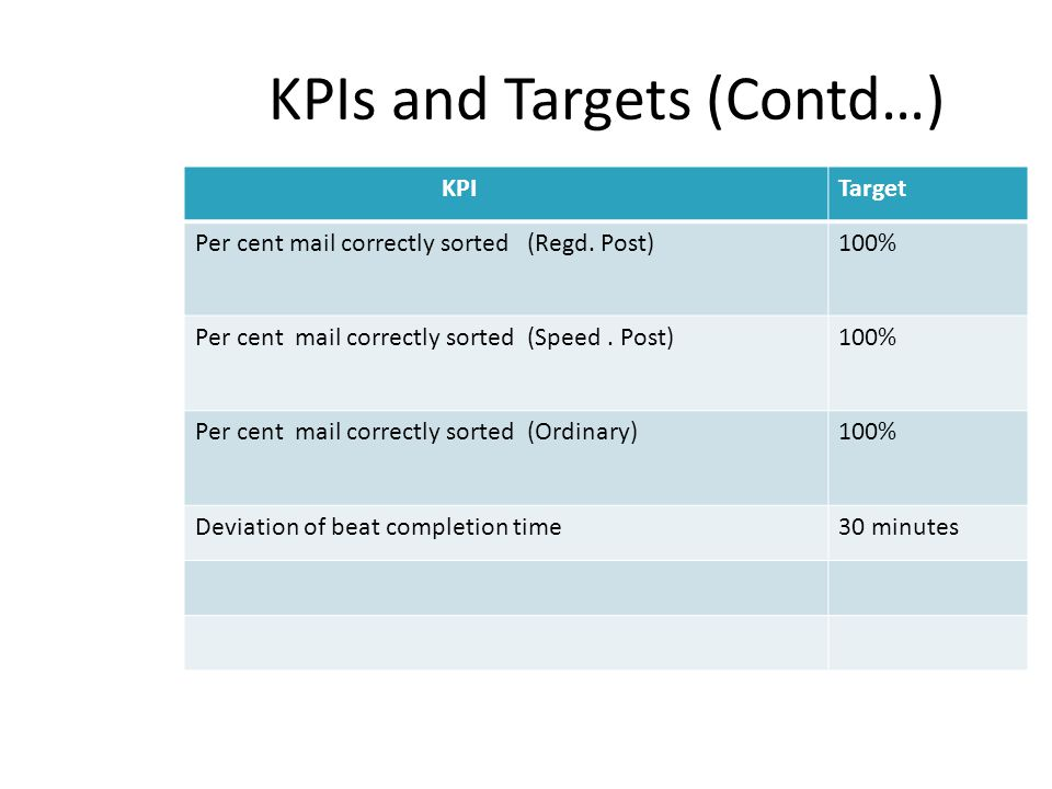KPIs and Targets (Contd…)
