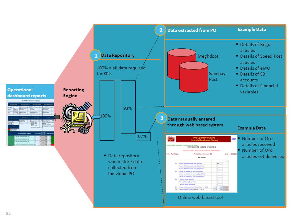 DATA FROM POST OFFICE DATA BASE AND WEB-ENTERED DATA IS USED TO CREATE A KPI-BASED PERFORMANCE DASHBOARD