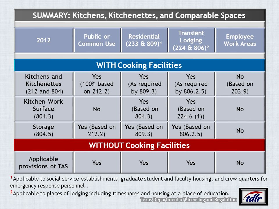 SUMMARY: Kitchens, Kitchenettes, and Comparable Spaces
