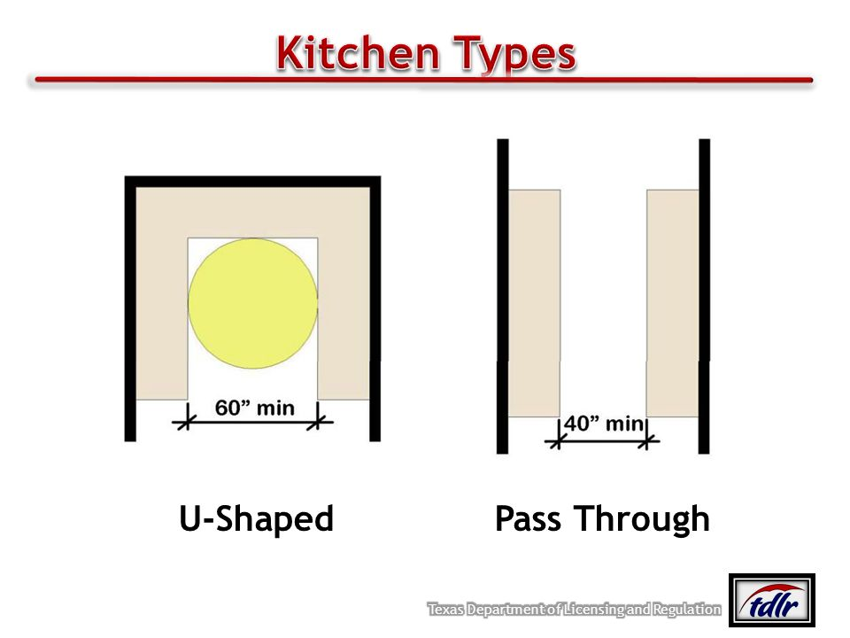 Kitchen Types U‐Shaped Pass Through