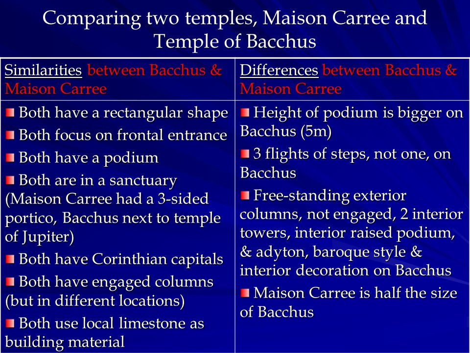 Comparing two temples, Maison Carree and Temple of Bacchus