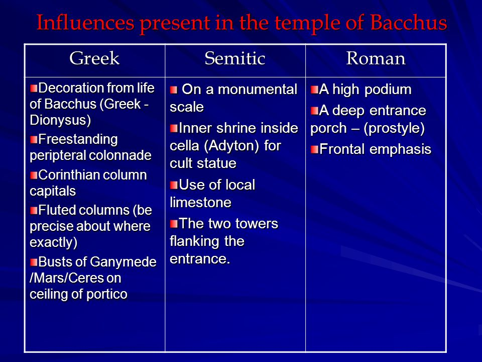 Influences present in the temple of Bacchus