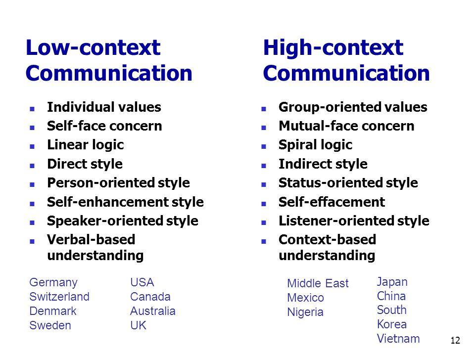 Low-context High-context Communication Communication