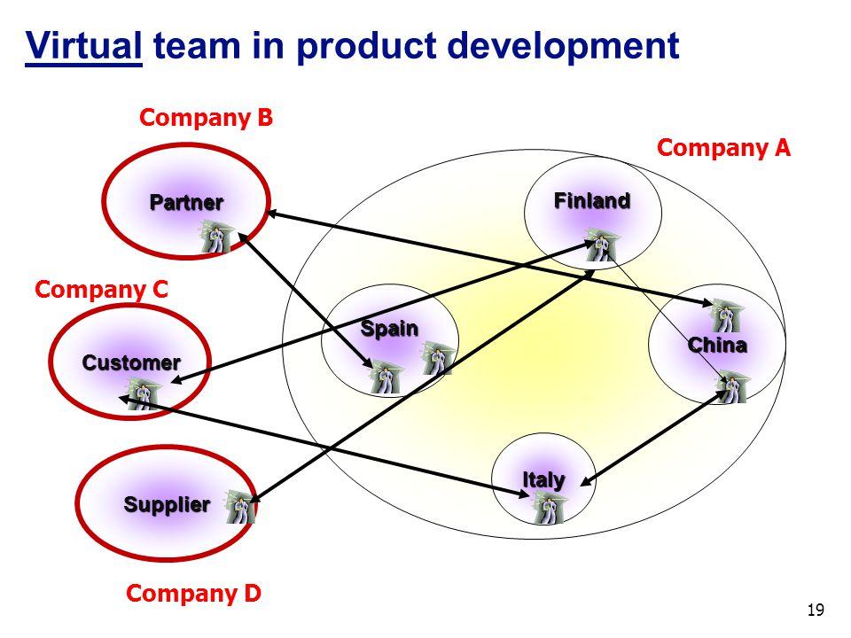 Virtual team in product development