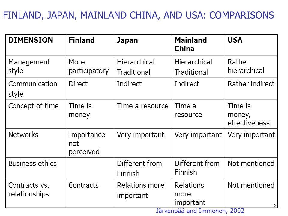 FINLAND, JAPAN, MAINLAND CHINA, AND USA: COMPARISONS