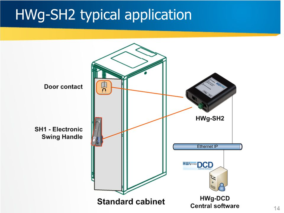 HWg-SH2 typical application