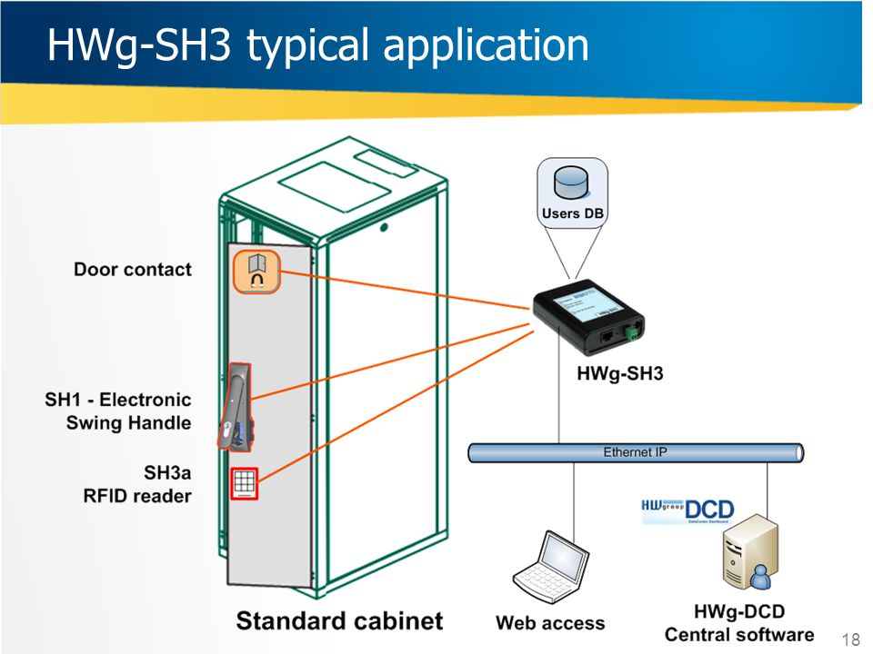 HWg-SH3 typical application